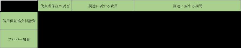 プロパー融資と信用保証協会付融資との比較