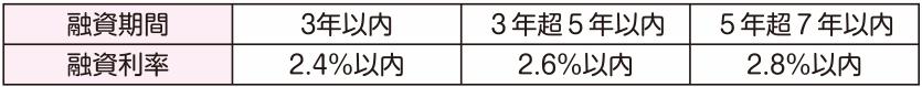 新保証付融資制度(オリックス株式会社保証付融資)の金利