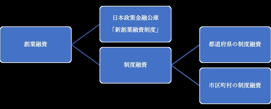 創業融資の種類