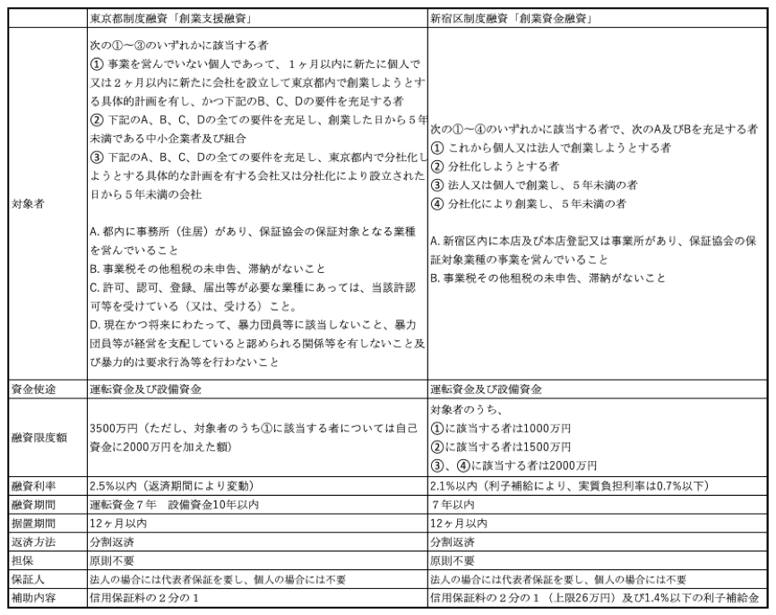 東京都の制度融資と新宿区の制度融資