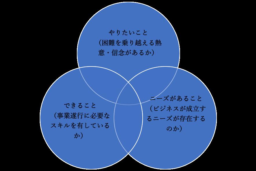 日本政策金融公庫の融資審査(事業領域)のアルゴリズム